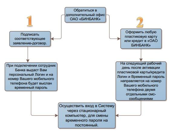 Бинбанк личный кабинет - Бюрократам - нет